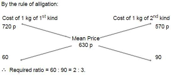 Alligation mcq solution image